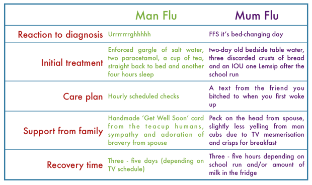 mum-vs-man-flu
